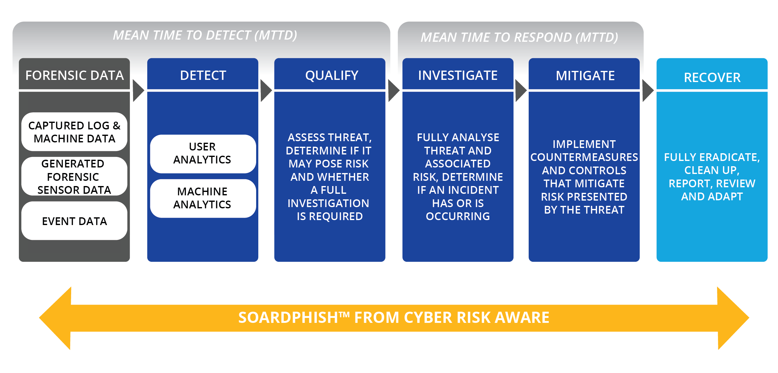 SOARDphish from Cyber RIsk Aware - Mean Time to Detect and Mean Time to Respnd Graphic